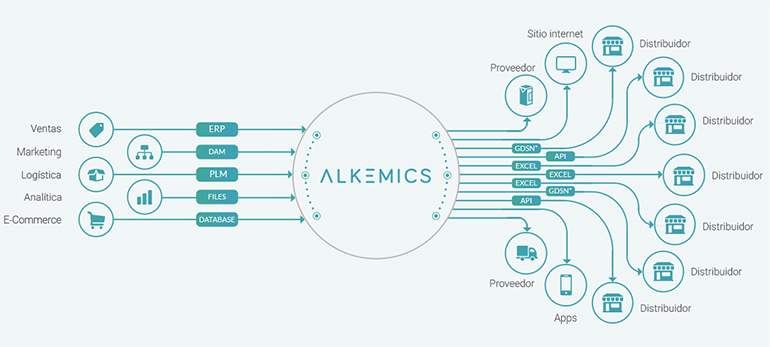alkemics-gestion-datos
