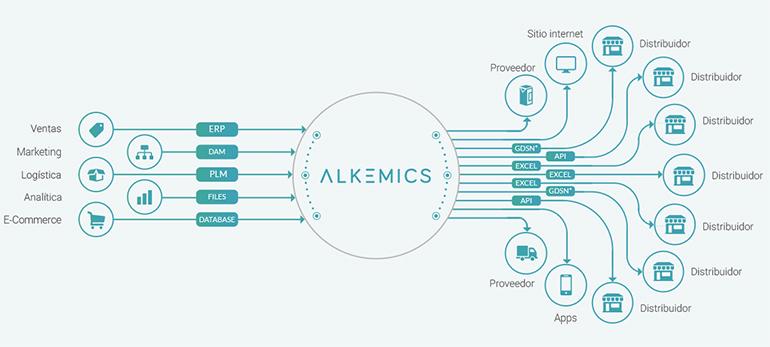 alkemics-gestion-datos