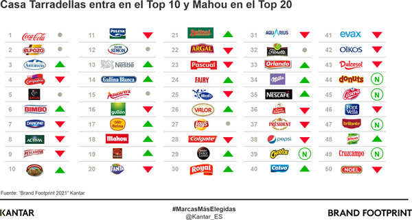 El Pozo y Central Lechera Asturiana se alzan como las marcas españolas en el podium de las más elegidas
