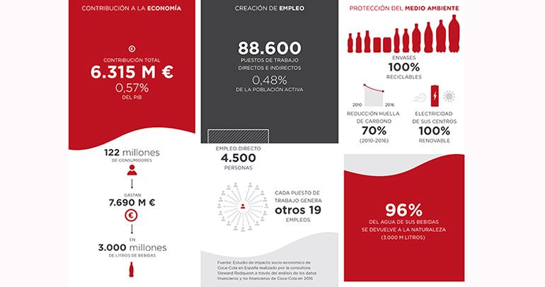 coca-cola-impacto-sociedad
