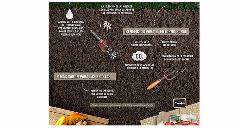 estudio-agricultura-sostenible-knorr
