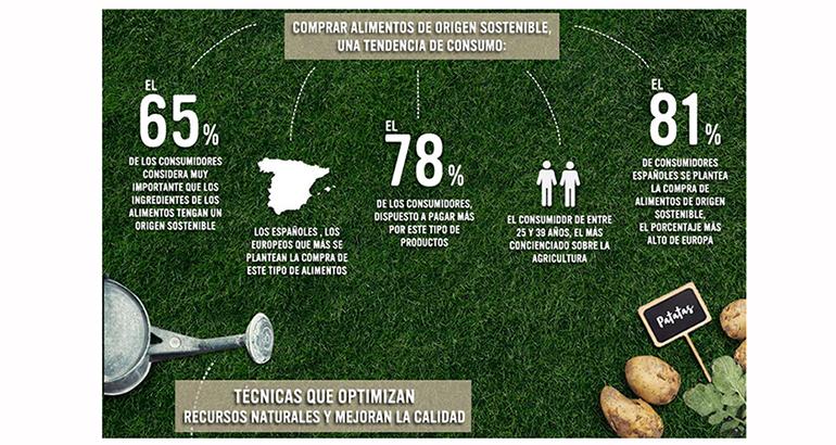estudio-agricultura-sostenible-unilever