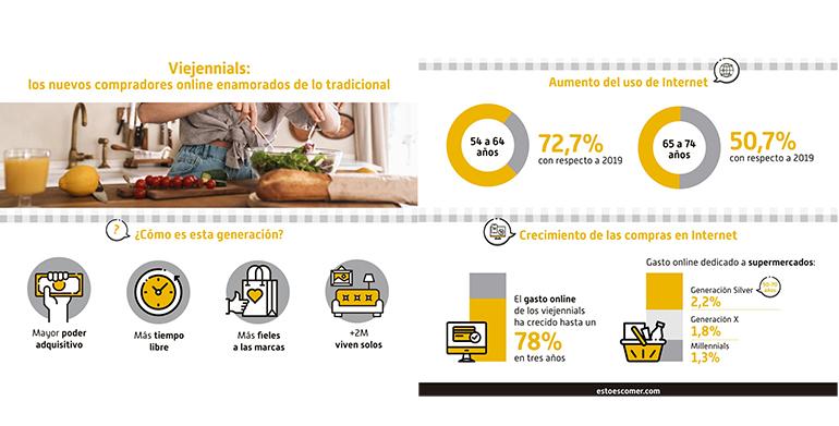 infografia viejennials-consumo-retail-actual