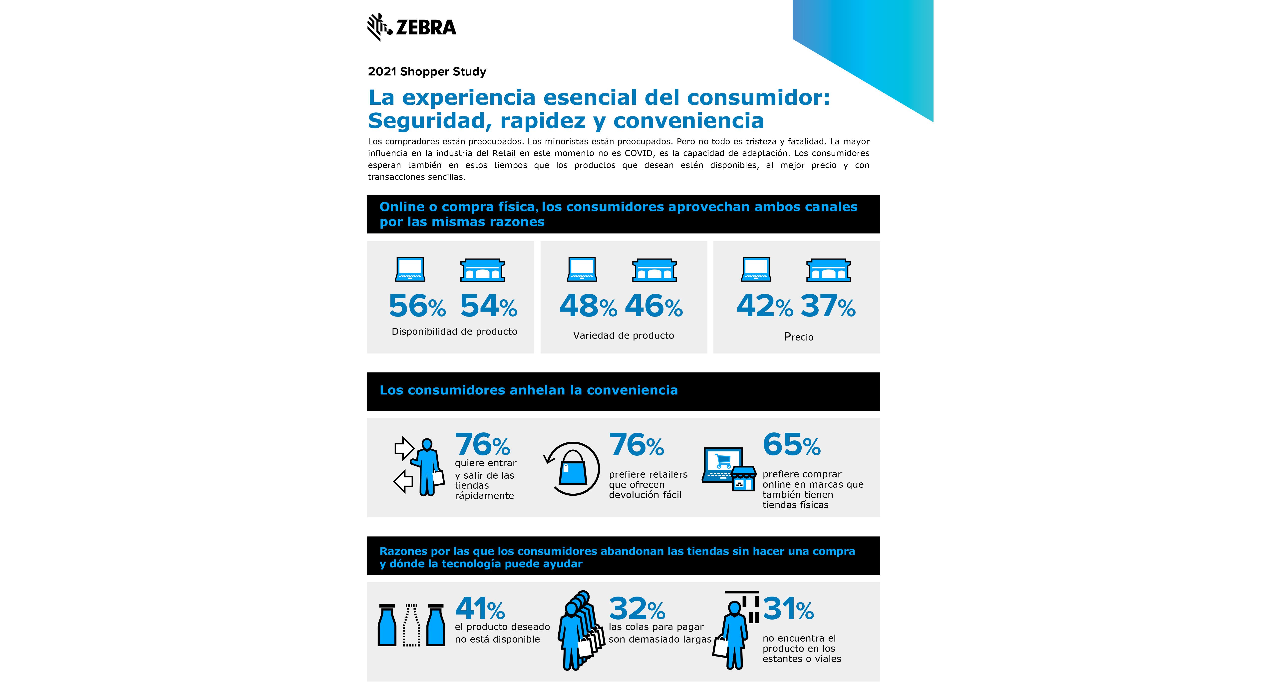Retail PostCovid: el 60% de los retailers planea acelerar sus inversiones en tecnología