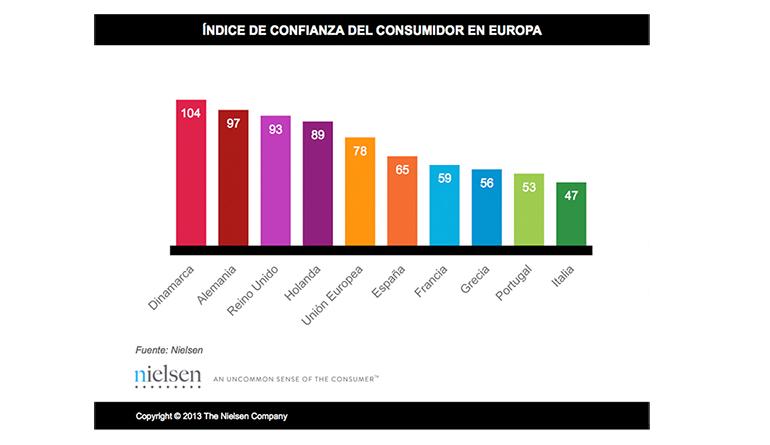 Nielsen_confianza_Aecoc