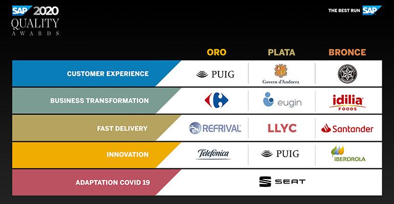 sap-quality-awars-premios-tecnologia