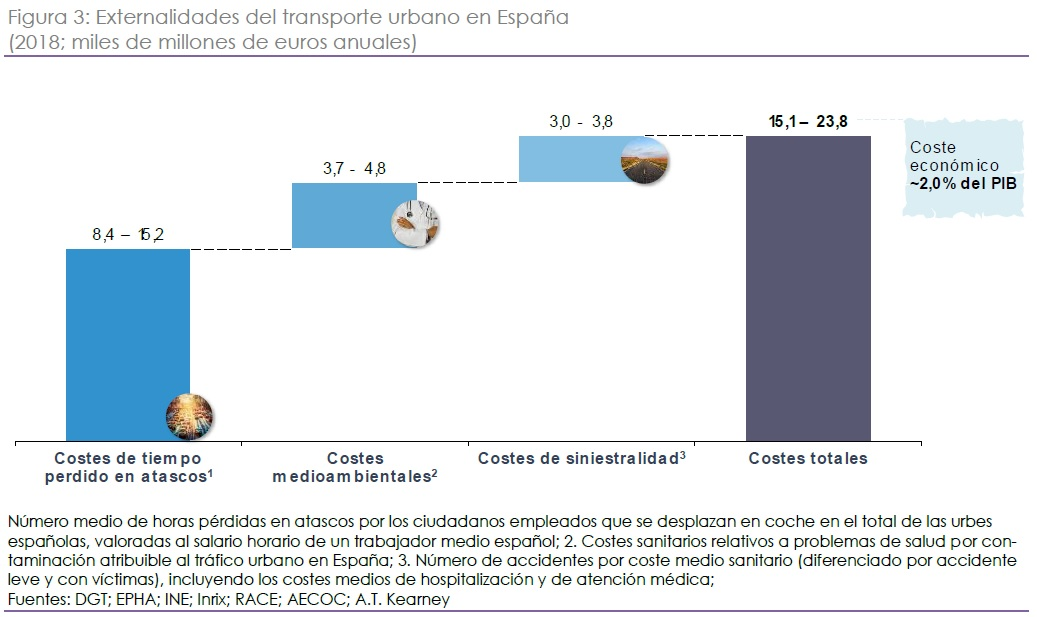 Transporte urbano en España, el impacto nocivo supone un coste económico del 2% sobre el PIB