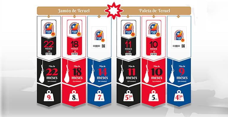 Jamón de Teruel ofrece al consumidor información más detallada sobre las características del producto