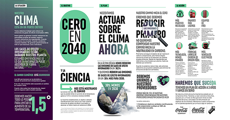 coca-cola-plan-sostenibilidad-emisiones-cero