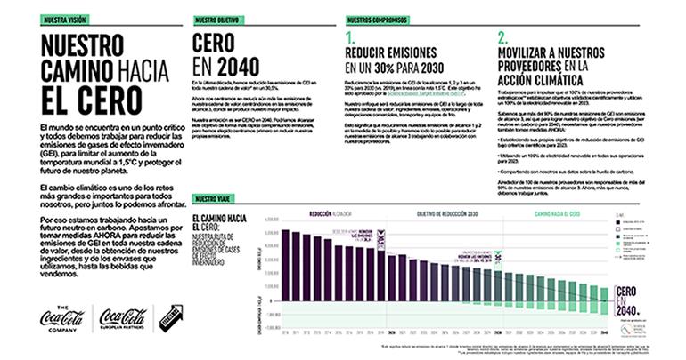 coca-cola-plan-sostenibilidad-emisiones-cero-cambio-climatico