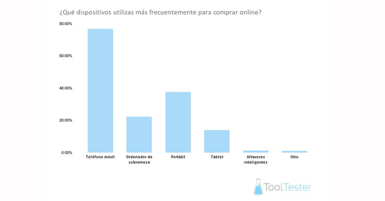El smartphone desbanca al PC: el 76% de los usuarios españoles usa su móvil para realizar sus compras online