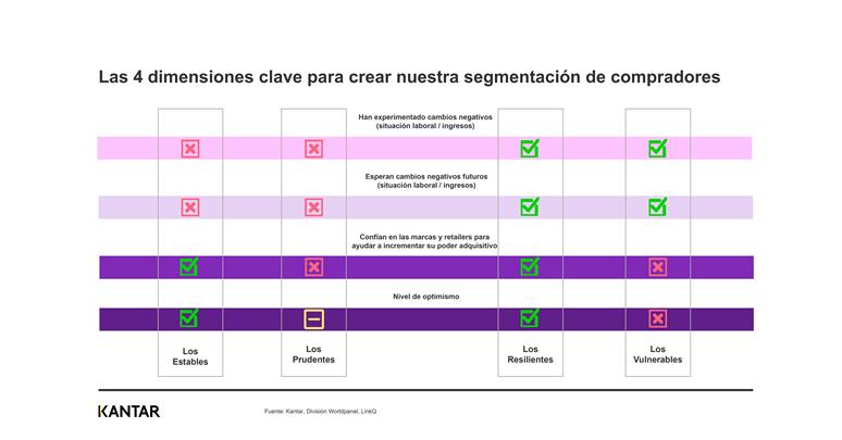 Impacto Covid-19: 2 de cada 3 hogares españoles tienen intención de cambiar su comportamiento de compra a futuro