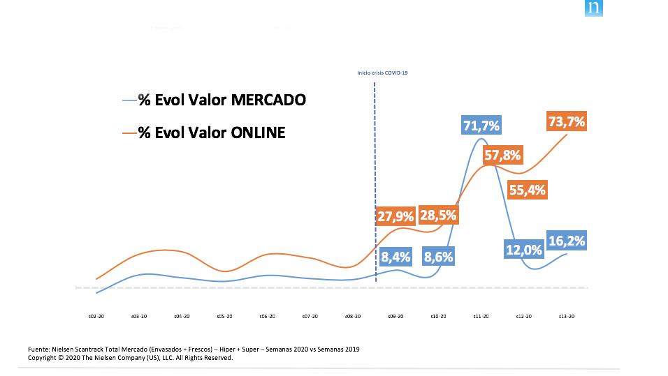 Récord en ecommerce: la segunda semana de confinamiento total se saldó con un crecimiento del 73,7% en gran consumo online