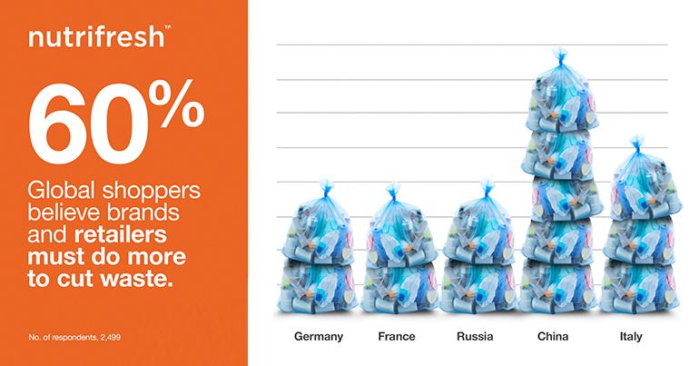 El 60% de los compradores creen que las marcas y los minoristas deben implicarse más en la reducción de desperdicios