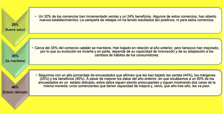 El comercio catalán está marcado por la alta polarización