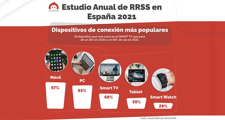 estudio-consumo-redes-sociales-dispositivos-retail-elogia