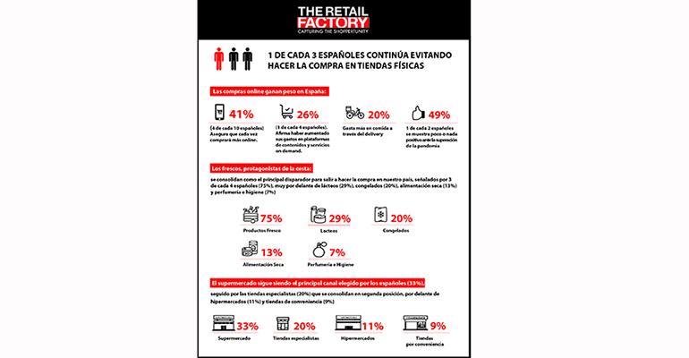 infografia-como-cambia-consumidor-covid-retail-factory