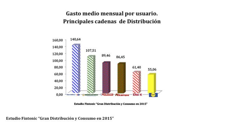 gasto-supermercados-2015