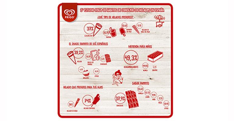 habitos-consumo-helados