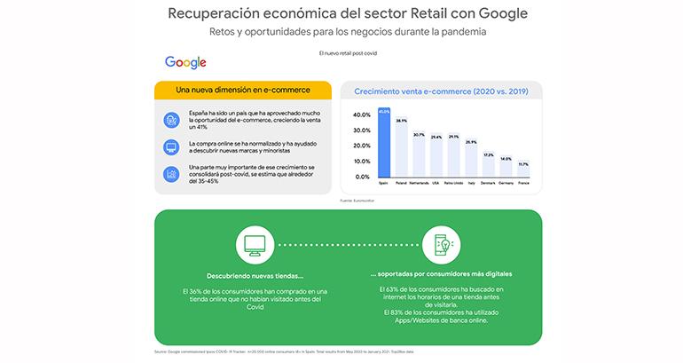 Exprimir las herramientas digitales de Google: 3 casos de éxito del sector retail durante la pandemia