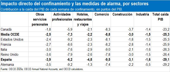 El cierre del comercio ha restado 9,5 puntos de PIB/semana por las restricciones de la movilidad