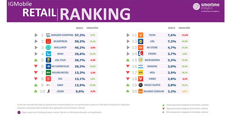 El gigante chino Aliexpress recupera la confianza del consumidor español en la era postcovid
