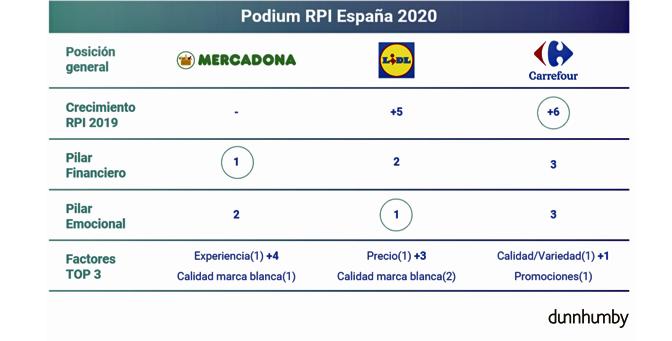 indice-rpi-supermecados-satisfaccion-cliente-supermercados