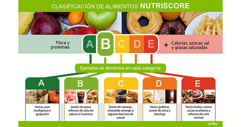 El método NutriScore es valorado por los consumidores como sencillo, visual e intuitivo