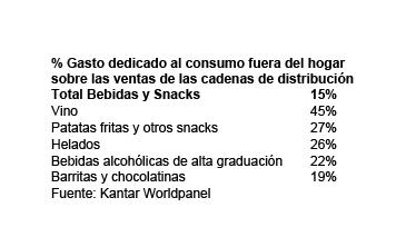 kantar-cifras-consumo-fuera-hogar