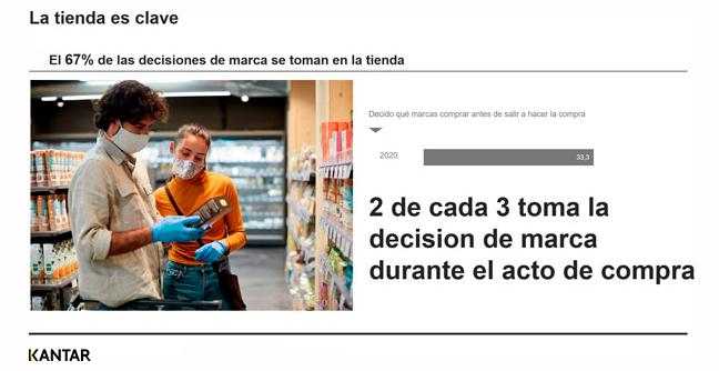 2 de cada 3 españoles deciden qué marcas comprar en las propias tiendas