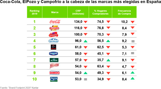 Coca-Cola vuelve a ser la marca más elegida en España, seguida por las españolas El Pozo y Campofrío
