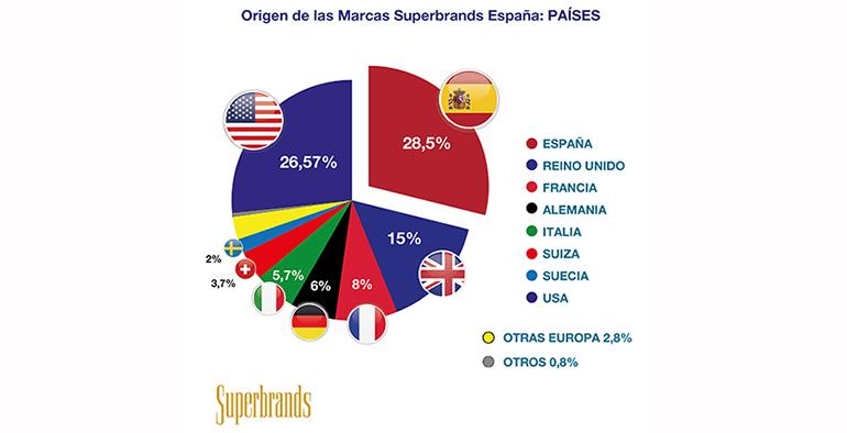 lista-paises-marcas-consumo
