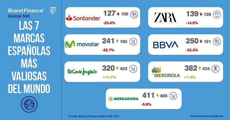 Santander, Zara, Movistar, BBVA, El Corte Inglés, Iberdrola y Mercadona resisten la pandemia como marcas españolas más valiosas en el mundo