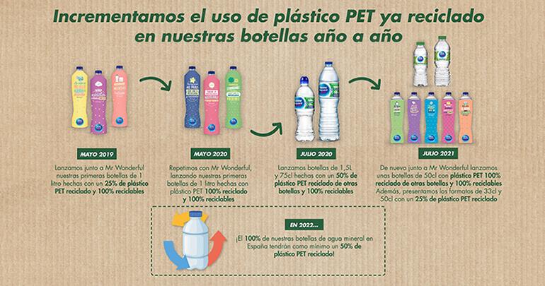 nestle-aquarel-plastico-reciclado-pet-botellas