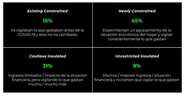 Efectos de la pandemia: el 60% de los españoles asume tener limitaciones financieras