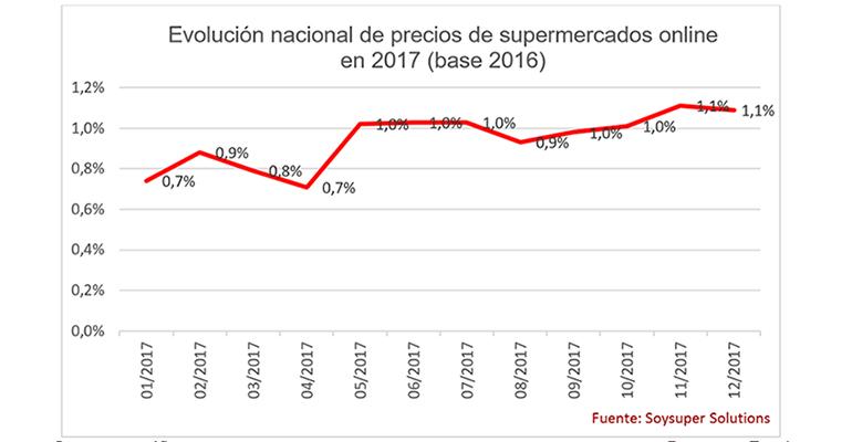 precios-supermercados-online