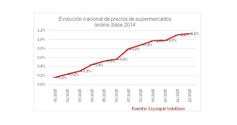 precios-soysuper-super-online