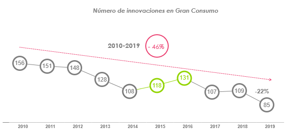 Alerta de las marcas de fabricante: la innovación alcanza un nuevo mínimo histórico en 2019
