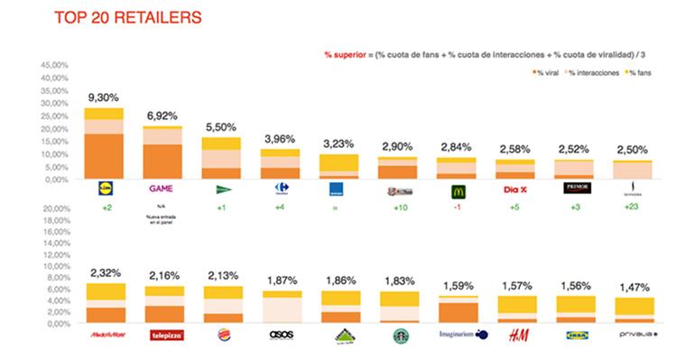 estudio-redes-sociales-retail