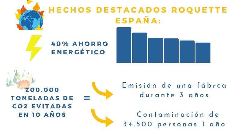Roquette apuesta por la sostenibilidad y salud como ejes de su estrategia empresarial