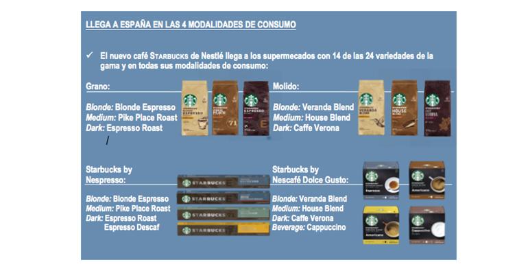 La gama de café Starbucks ya disponible en el lineal de los supermercados