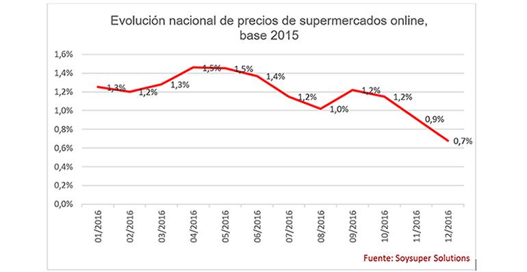supermercados-soysuper-precios