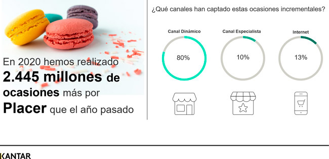 tendencias-consumo-alimentacion-kantar-covid-pandemia